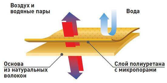 экокожа схема проводимости тепла и воды