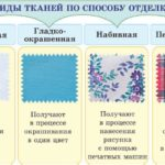 способы отделки ткани