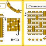сравнение атласного переплетения с сатиновым