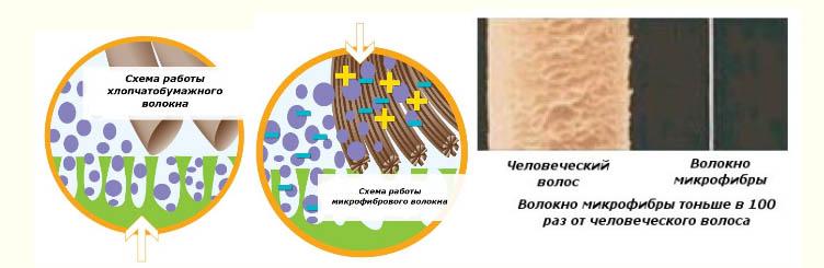 схема работы микроволокна