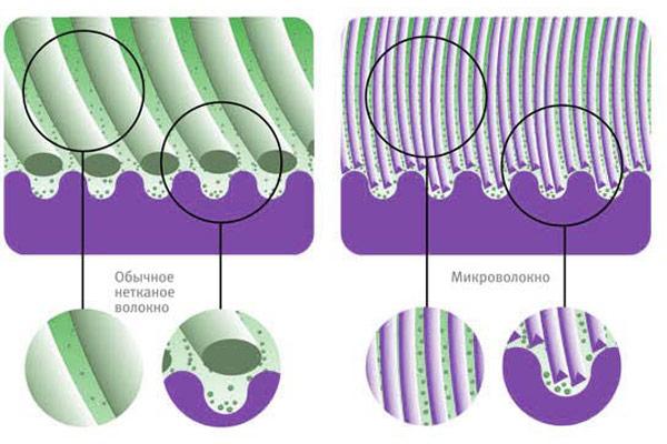 микрофибра