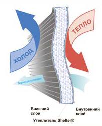 схема работы утеплителя