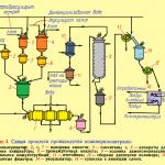 производство полиакрилонитрила