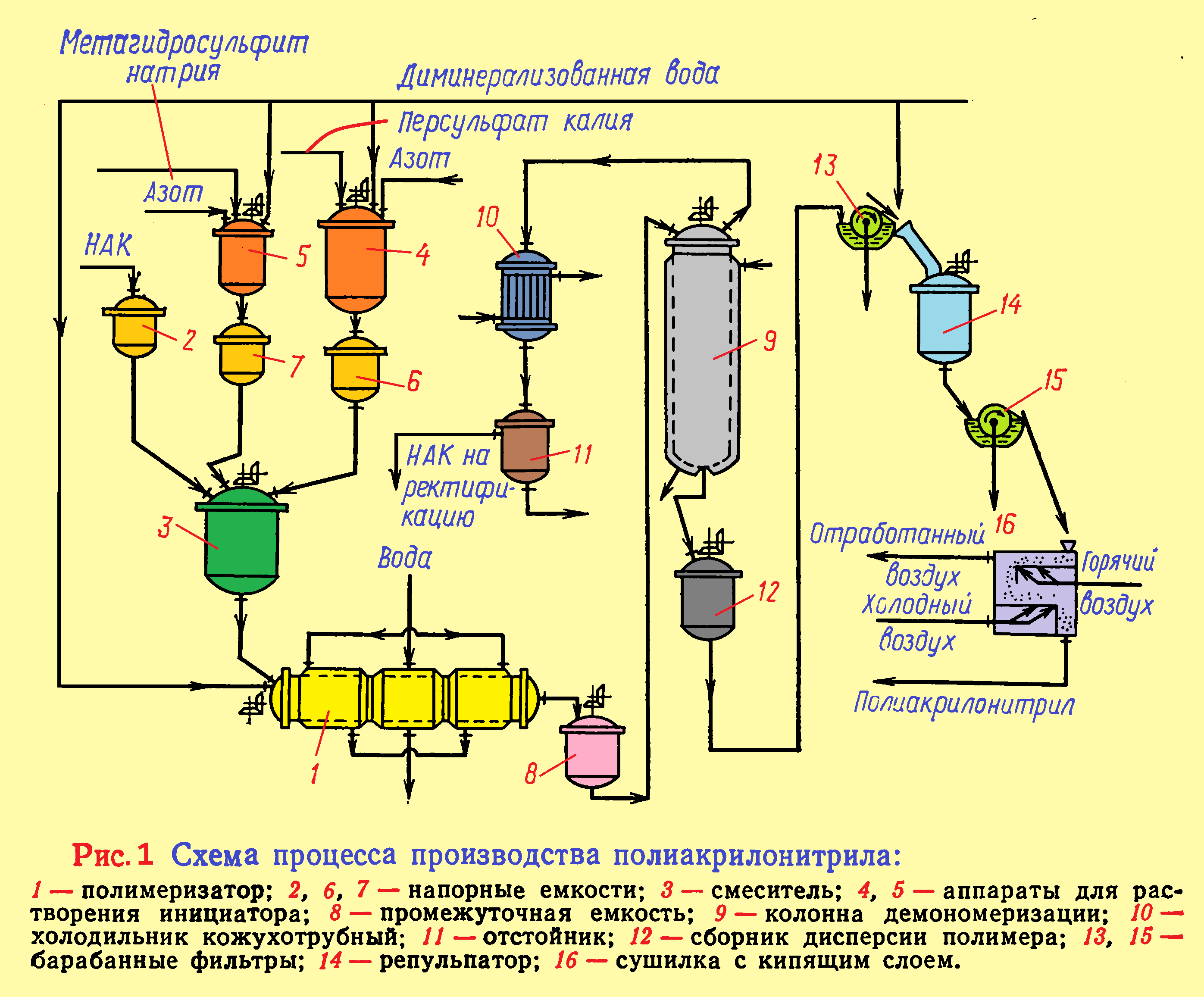 полиакрилонитрил таблица